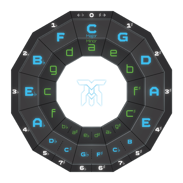 The Circle of Fifths diagram.